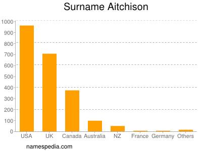Surname Aitchison