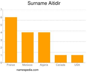 Surname Aitidir