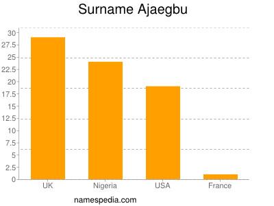 Surname Ajaegbu