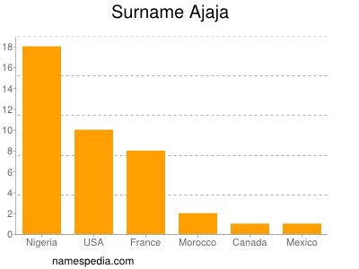 Surname Ajaja
