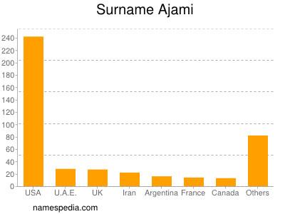 Surname Ajami