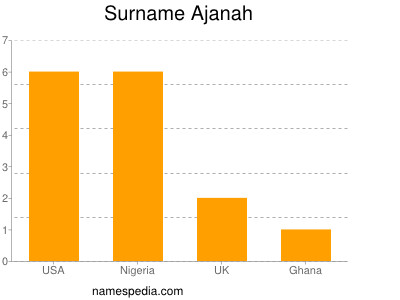 Surname Ajanah