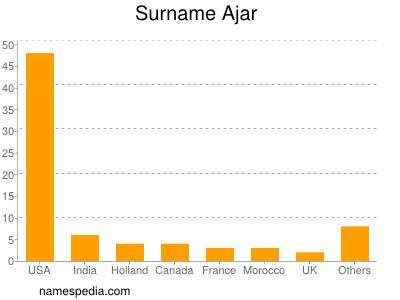 Surname Ajar