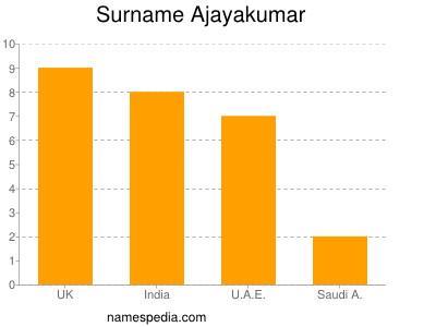 Surname Ajayakumar