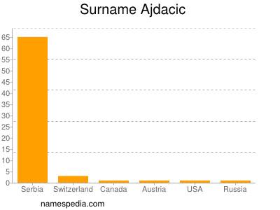 Surname Ajdacic