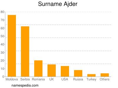 Surname Ajder