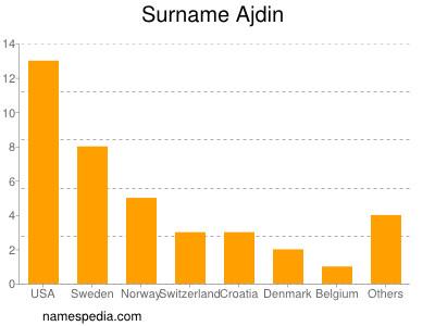 Surname Ajdin