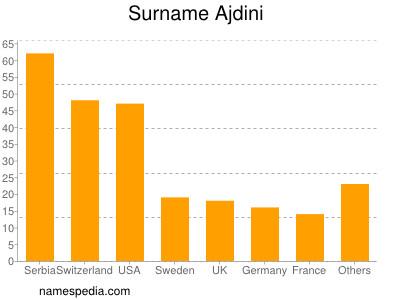 Surname Ajdini