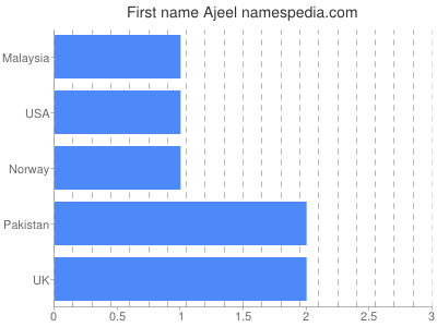 Given name Ajeel