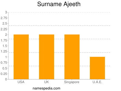 Surname Ajeeth