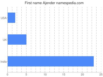 Given name Ajender