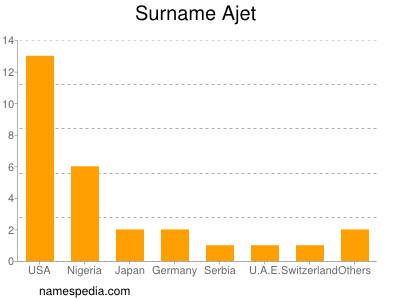 Surname Ajet
