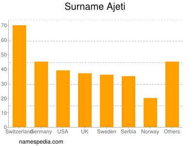Surname Ajeti