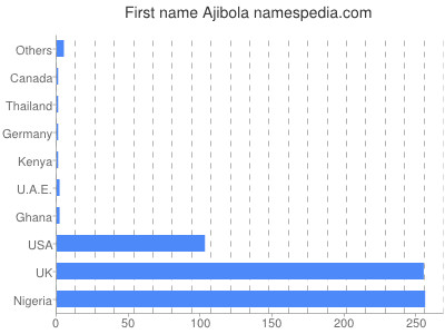 Given name Ajibola