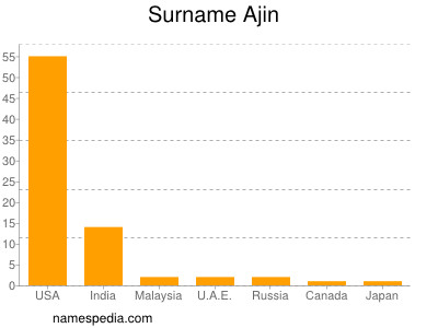 Surname Ajin