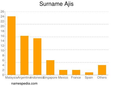 Surname Ajis