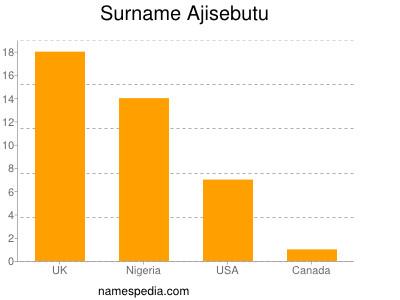 Surname Ajisebutu