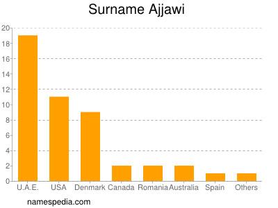 Surname Ajjawi