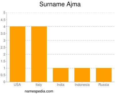 Surname Ajma