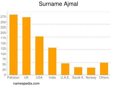 Surname Ajmal