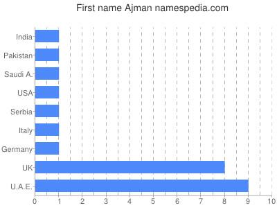 Given name Ajman