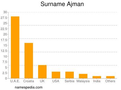 Surname Ajman
