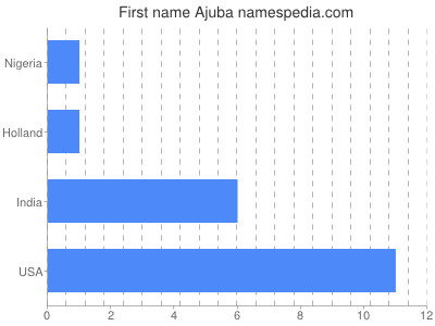 Given name Ajuba