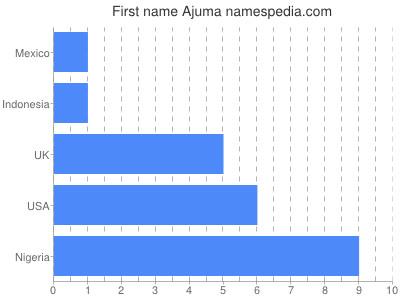 Given name Ajuma