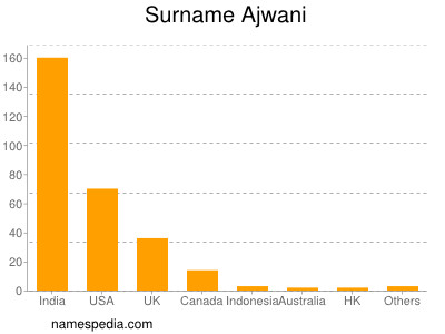 Surname Ajwani
