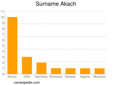 Surname Akach