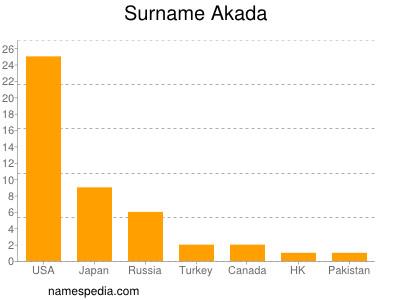 Surname Akada