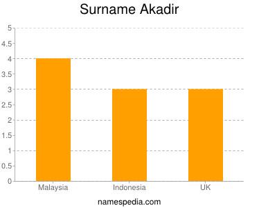 Surname Akadir