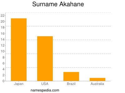 Surname Akahane