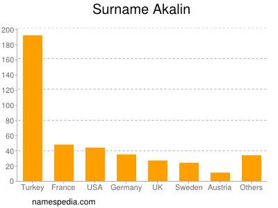 Surname Akalin
