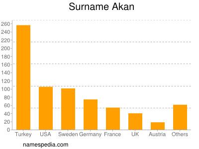 Surname Akan