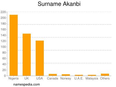 Surname Akanbi