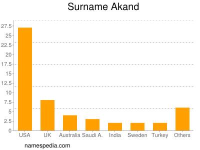 Surname Akand
