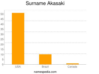 Surname Akasaki