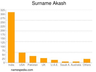 Surname Akash