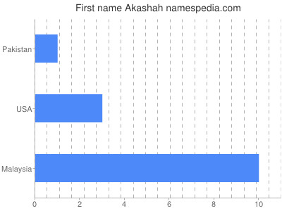 Given name Akashah