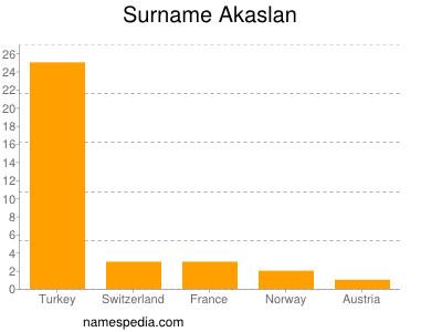 Surname Akaslan