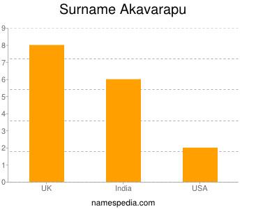 Surname Akavarapu