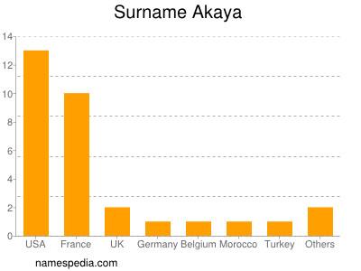Surname Akaya