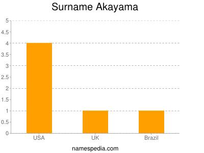 Surname Akayama