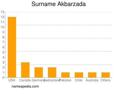 Surname Akbarzada