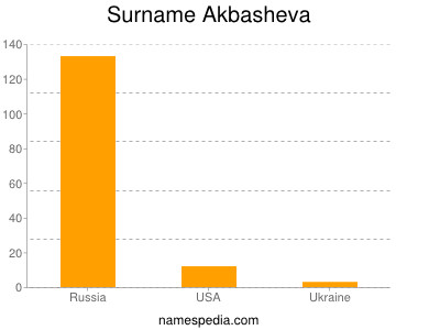 Surname Akbasheva