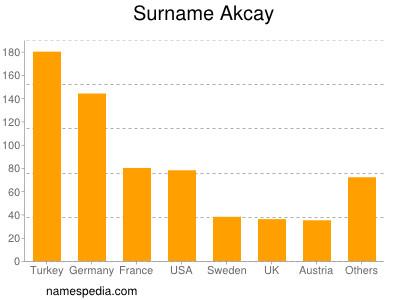 Surname Akcay