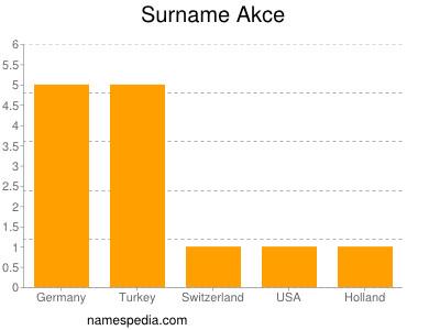 Surname Akce