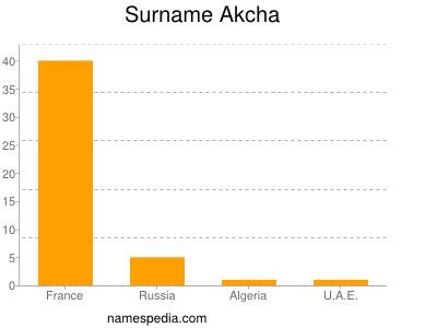Surname Akcha