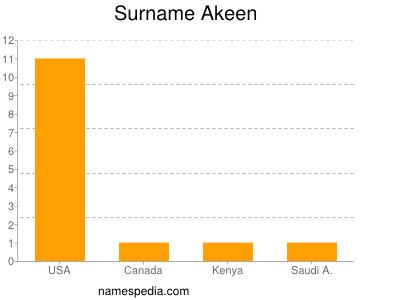 Surname Akeen